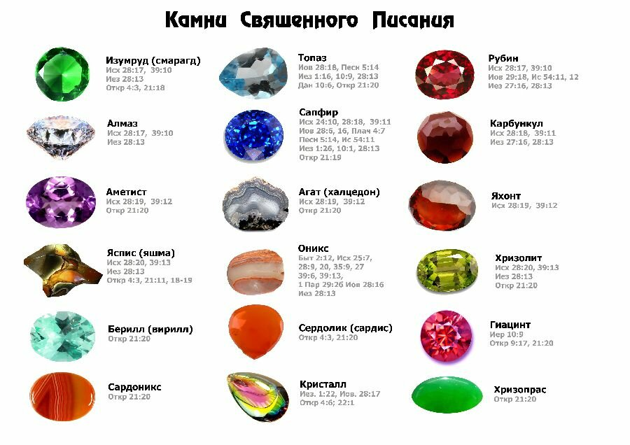 Необычные и разные гороскопы народов мира по знакам зодиака